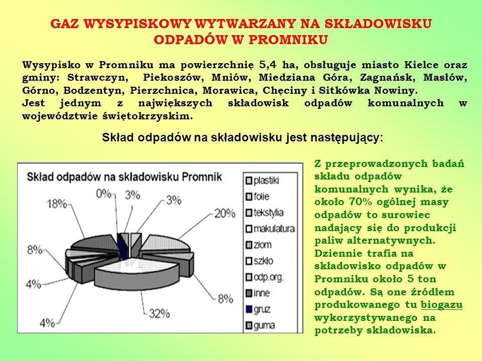 GAZ WYSYPISKOWY WYTWARZANY NA SKŁADOWISKU ODPADÓW W PROMNIKU Wysypisko w Promniku ma powierzchnię 5,4 ha, obsługuje miasto Kielce oraz gminy: Strawczy