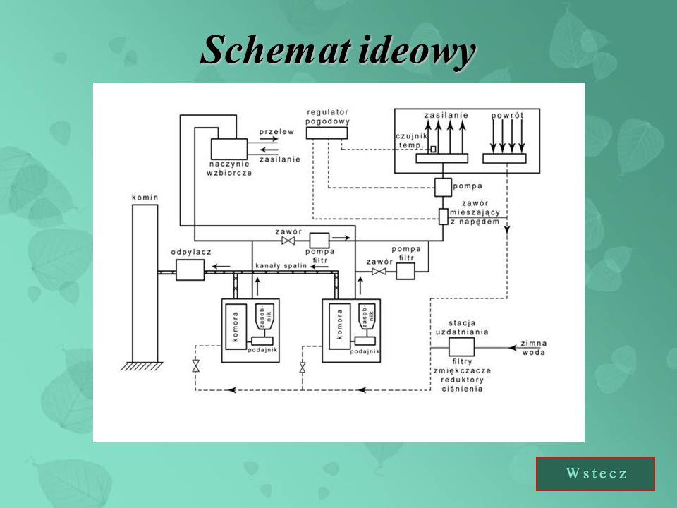 Dwa kotły SMOK 3 120 kW Dwie pompy LPF typu 32 Pot 60 A Dwa filtry przepływowe magnetyczno – siatkowe typu IFM Naczynie wzbiorcze Pompa obiegowa Zawór mieszający z napędem HRE 50 Sprzęgło hydrauliczne Stacja uzdatniania wody Regulator pogodowy Detektor tlenku węgla z sygnalizatorem optyczno – akustycznymDetektor tlenku węgla z sygnalizatorem optyczno – akustycznymUrządzenia: