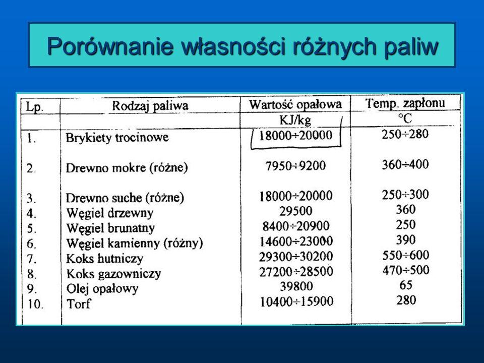 Porównanie własności różnych paliw