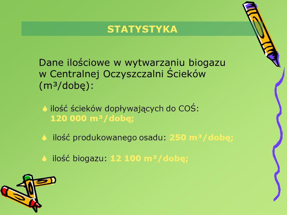 Dane ilościowe w wytwarzaniu biogazu w Centralnej Oczyszczalni Ścieków (m³/dobę): ilość ścieków dopływających do COŚ: 120 000 m³/dobę; ilość produkowa