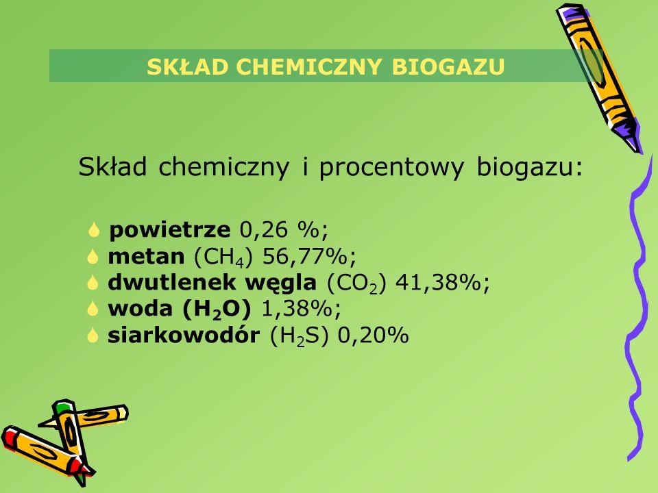 Skład chemiczny i procentowy biogazu: powietrze 0,26 %; metan (CH 4 ) 56,77%; dwutlenek węgla (CO 2 ) 41,38%; woda (H 2 O) 1,38%; siarkowodór (H 2 S)
