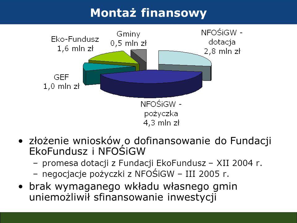 Montaż finansowy złożenie wniosków o dofinansowanie do Fundacji EkoFundusz i NFOŚiGW –promesa dotacji z Fundacji EkoFundusz – XII 2004 r. –negocjacje