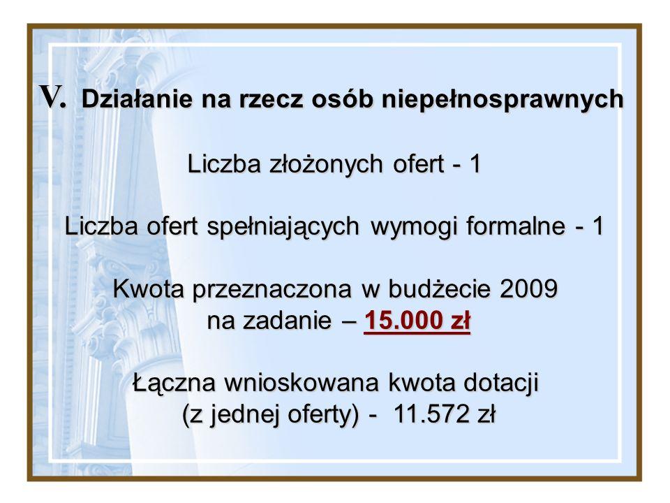V. Działanie na rzecz osób niepełnosprawnych Liczba złożonych ofert - 1 Liczba ofert spełniających wymogi formalne - 1 Kwota przeznaczona w budżecie 2