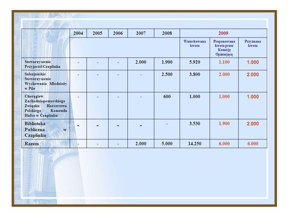 200420052006200720082009 Wnioskowana kwota Proponowana kwota przez Komisję Opiniującą Przyznana kwota Stowarzyszenie Przyjaciół Czaplinka ---2.0001.90