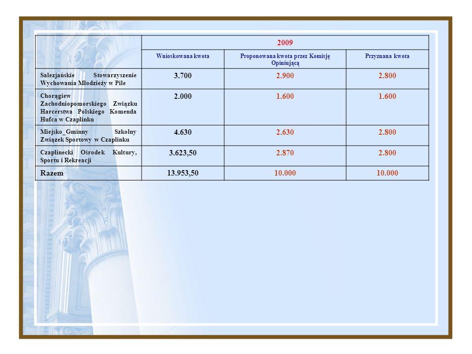 2009 Wnioskowana kwotaProponowana kwota przez Komisję Opiniującą Przyznana kwota Salezjańskie Stowarzyszenie Wychowania Młodzieży w Pile 3.7002.9002.8