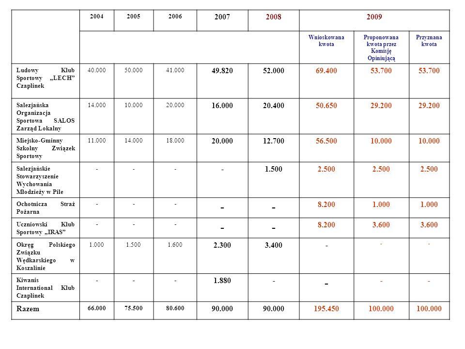 200420052006 200720082009 Wnioskowana kwota Proponowana kwota przez Komisję Opiniującą Przyznana kwota Ludowy Klub Sportowy LECH Czaplinek 40.00050.00