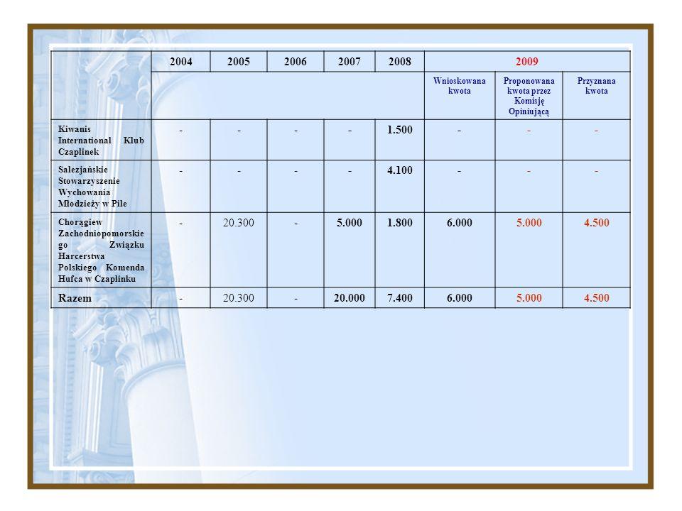 200420052006200720082009 Wnioskowana kwota Proponowana kwota przez Komisję Opiniującą Przyznana kwota Kiwanis International Klub Czaplinek ----1.500--