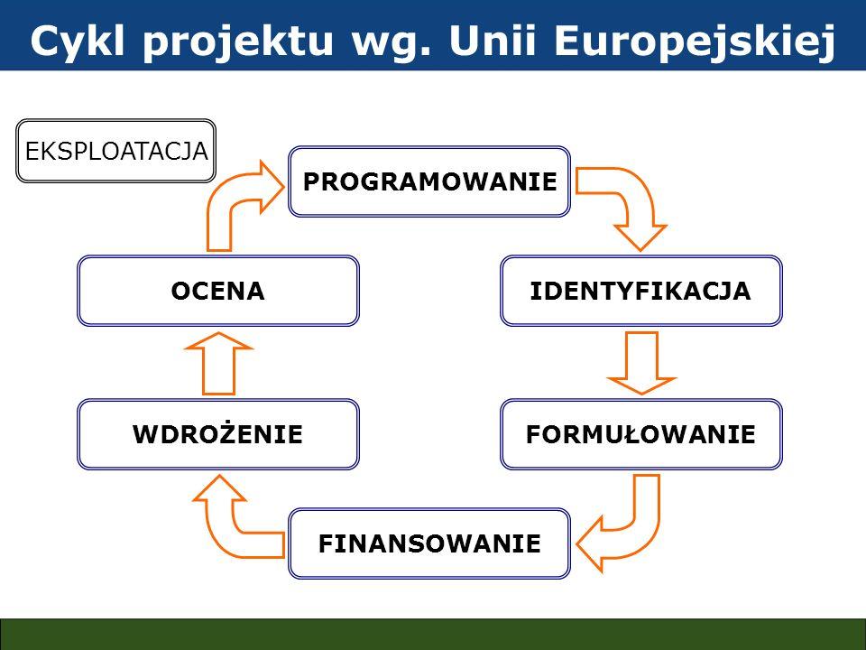 Cykl projektu wg. Unii Europejskiej EKSPLOATACJA PROGRAMOWANIE IDENTYFIKACJA FORMUŁOWANIE FINANSOWANIE WDROŻENIE OCENA