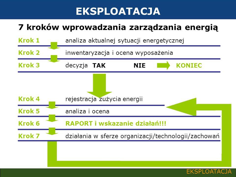 EKSPLOATACJA Krok 1analiza aktualnej sytuacji energetycznej Krok 2inwentaryzacja i ocena wyposażenia Krok 3decyzja Krok 4rejestracja zużycia energii K