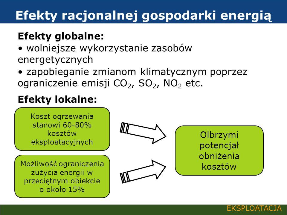 Efekty racjonalnej gospodarki energią EKSPLOATACJA Efekty globalne: wolniejsze wykorzystanie zasobów energetycznych zapobieganie zmianom klimatycznym
