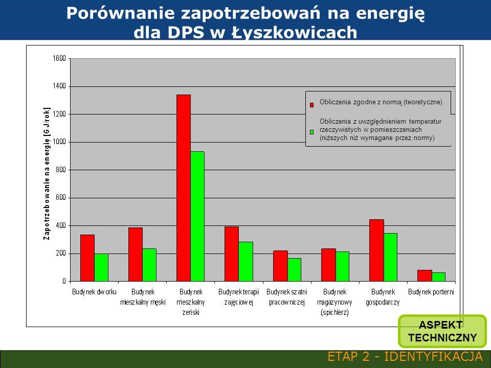 Cenniejsza jest energia w miejscu jej odbioru, niż w źródle jej wytwarzania ETAP 2 - IDENTYFIKACJA ASPEKT TECHNICZNY
