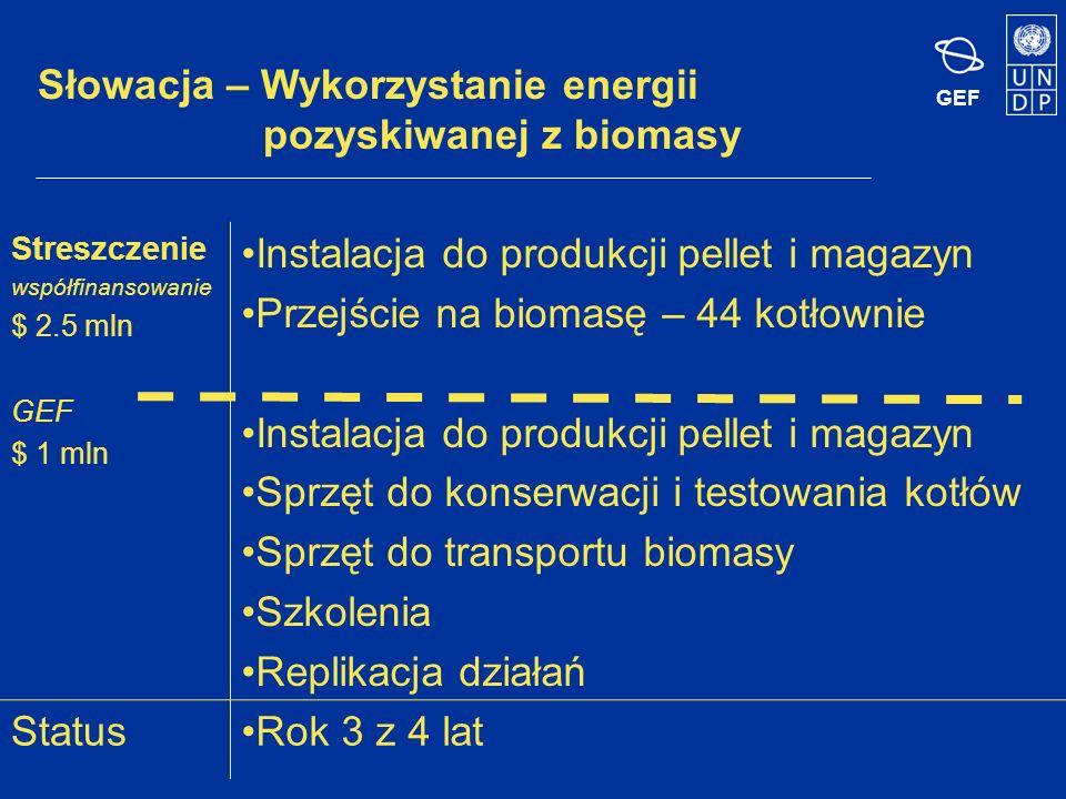 GEF Słowacja – Wykorzystanie energii pozyskiwanej z biomasy Streszczenie współfinansowanie $ 2.5 mln GEF $ 1 mln Instalacja do produkcji pellet i magazyn Przejście na biomasę – 44 kotłownie Instalacja do produkcji pellet i magazyn Sprzęt do konserwacji i testowania kotłów Sprzęt do transportu biomasy Szkolenia Replikacja działań StatusRok 3 z 4 lat