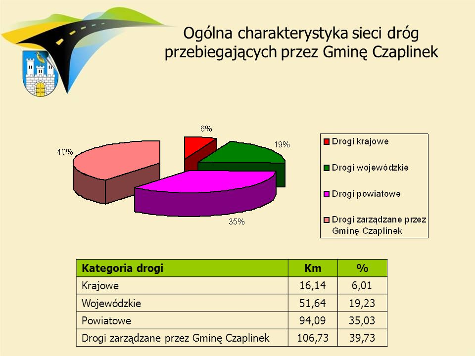 Kategoria drogi Km% Krajowe 16,146,01 Wojewódzkie 51,6419,23 Powiatowe 94,0935,03 Drogi zarządzane przez Gminę Czaplinek 106,7339,73 Ogólna charaktery