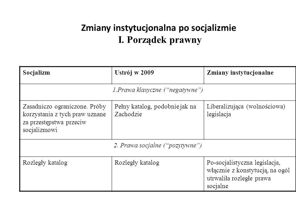 Zmiany instytucjonalna po socjalizmie I. Porządek prawny SocjalizmUstrój w 2009Zmiany instytucjonalne 1.Prawa klasyczne (negatywne) Zasadniczo ogranic