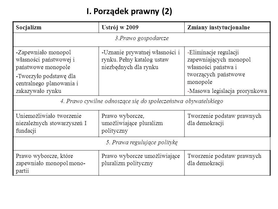 I. Porządek prawny (2) SocjalizmUstrój w 2009Zmiany instytucjonalne 3.Prawo gospodarcze -Zapewniało monopol własności państwowej i państwowe monopole