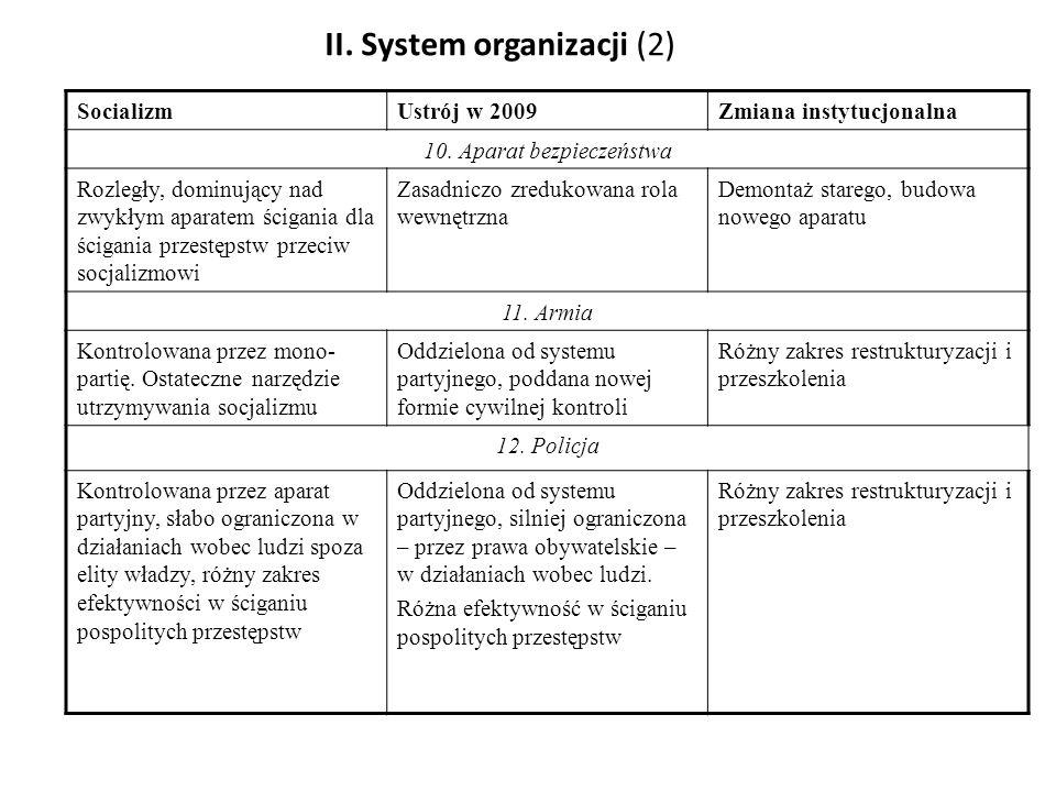 II. System organizacji (2) SocializmUstrój w 2009Zmiana instytucjonalna 10. Aparat bezpieczeństwa Rozległy, dominujący nad zwykłym aparatem ścigania d