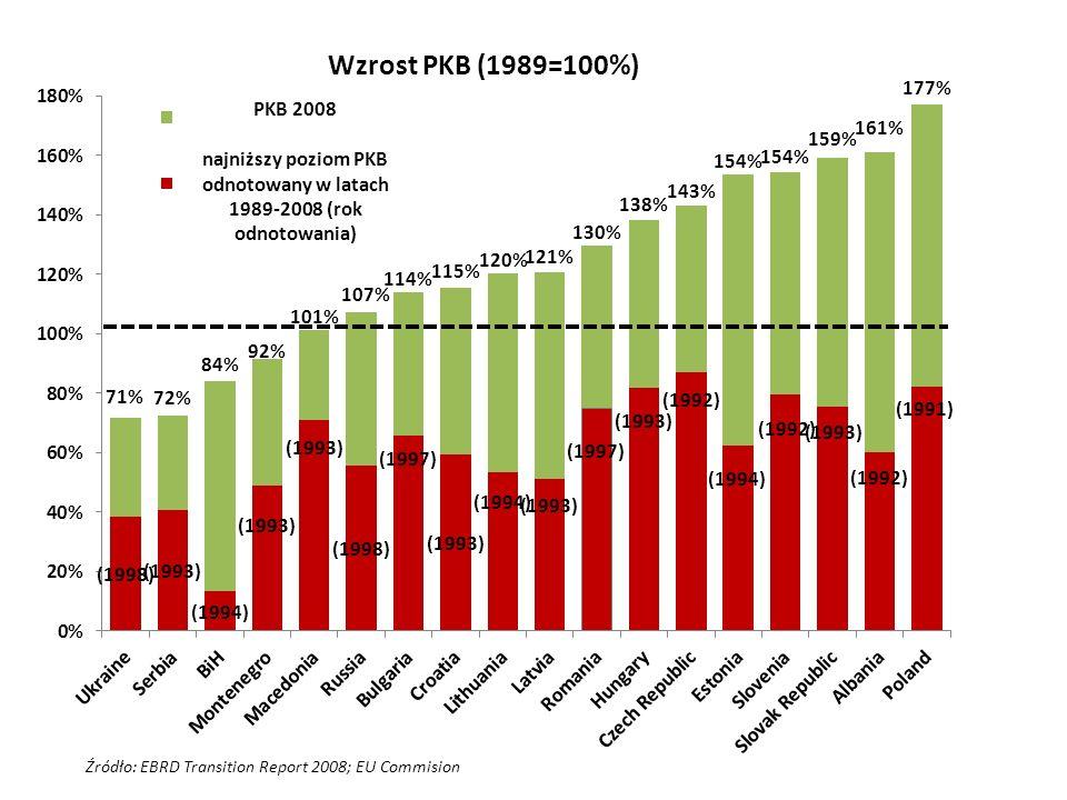Źródło: EBRD Transition Report 2008; EU Commision Wzrost PKB (1989=100%) PKB 2008 najniższy poziom PKB odnotowany w latach 1989-2008 (rok odnotowania)