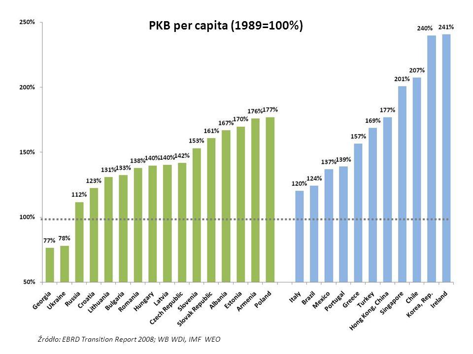 Źródło: EBRD Transition Report 2008; WB WDI, IMF WEO PKB per capita (1989=100%)