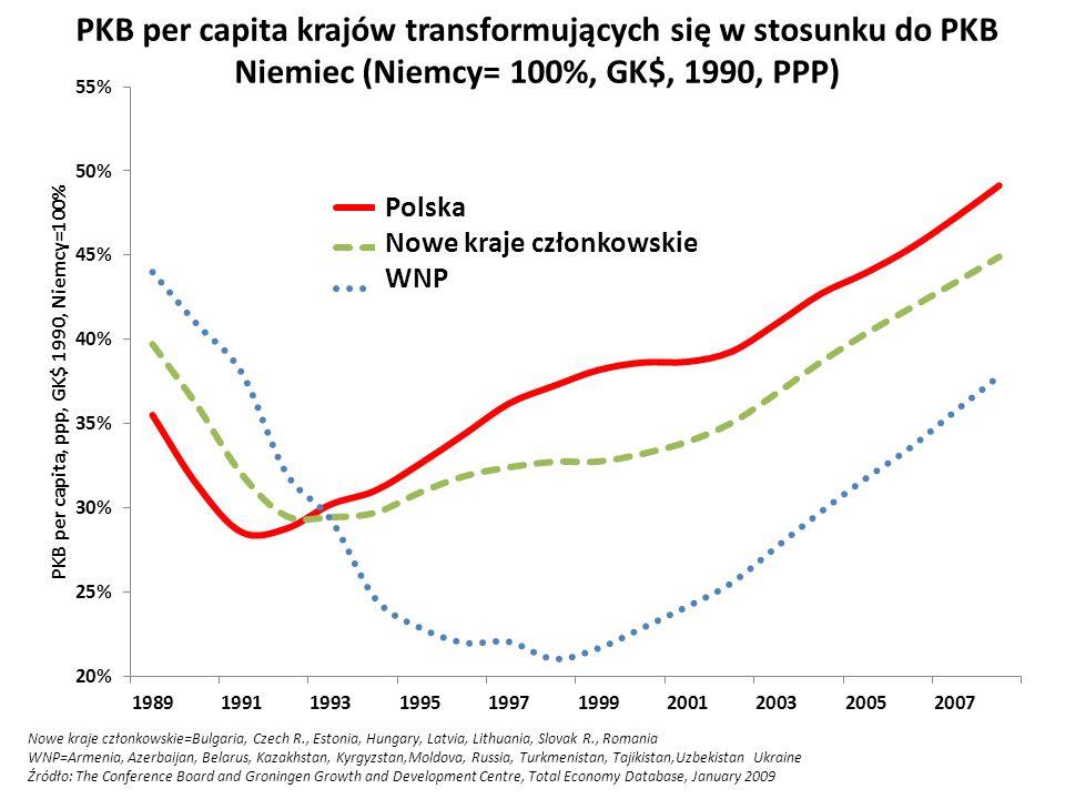 PKB per capita krajów transformujących się w stosunku do PKB Niemiec (Niemcy= 100%, GK$, 1990, PPP) Nowe kraje członkowskie=Bulgaria, Czech R., Estoni