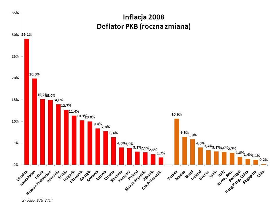 Źródło: WB WDI Inflacja 2008 Deflator PKB (roczna zmiana)