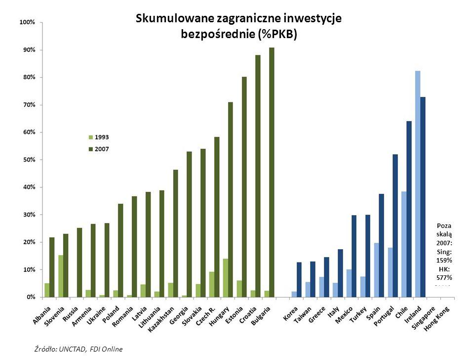 Źródło: UNCTAD, FDI Online Skumulowane zagraniczne inwestycje bezpośrednie (%PKB) Poza skalą 2007: Sing: 159% HK: 577%