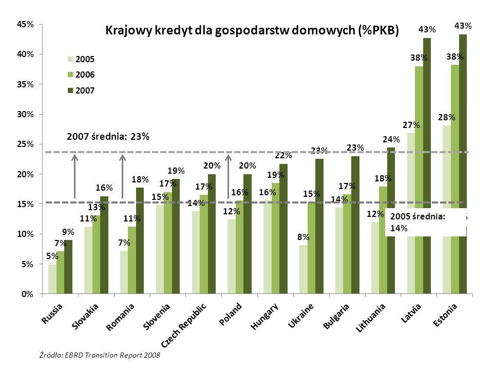 Źródło: EBRD Transition Report 2008 2007 średnia: 23% 2005 średnia: 14% Krajowy kredyt dla gospodarstw domowych (%PKB)