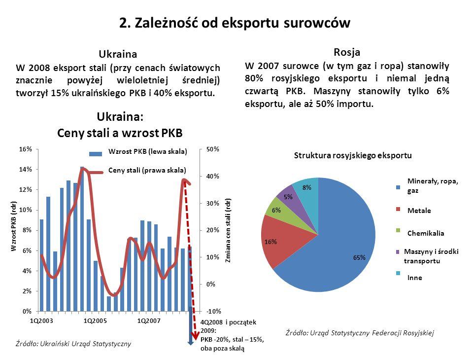 2. Zależność od eksportu surowców Ukraina W 2008 eksport stali (przy cenach światowych znacznie powyżej wieloletniej średniej) tworzył 15% ukraińskieg