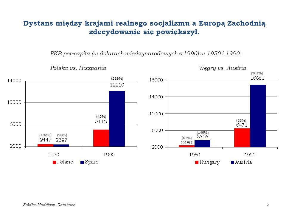 PKB per-capita (w dolarach międzynarodowych z 1990) w 1950 i 1990: Polska vs.
