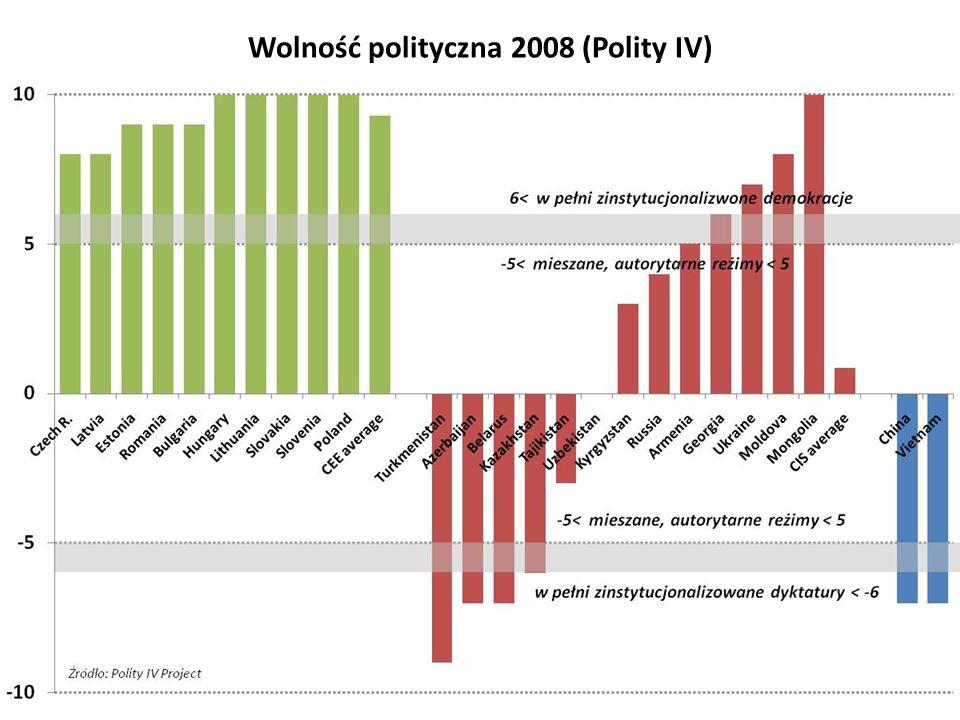 KrajSądownictwo (1) Bezstronność sądów (2) Egzekwowanie kontraktów – dni (3) Egzekwowanie kontraktów – koszt (% długu) (4) liderzy w wolnościach gospodarczych i politycznych Dania993802324 Finlandia98,52351011 Nowa Zelandia98,5921622 Szwajcaria8,5 4172123 kraje postsocjalistyczne Bułgaria3356424 Czechy5482033 Estonia76,542519 Węgry5,56533513 Łotwa4,5 27916 Litwa4421024 Polska4,5498083012 Rumunia3353751220 Słowacja44,5456526 Słowenia56 -19 Białoruś--25023 Rosja2,52,5328113 Ukraina2,5335441,5 Chiny44,540611 porównywalne kraje OECD Grecja5,56 81914 Włochy4,553,54,51390121030 Portugalia7,5855,557714 Hiszpania4,5555,551517 (1) i (2) Fraser Institute, Economic Freedom of the World: 2008 Annual Report (3) i (4) World Bank Niezależność, bezstronność i efektowność sądownictwa Źródło Leszek Balcerowicz Institutional Change after Socialism and the Rule of Law, Hague Journal on the Rule of Law, 1: 215–240, 2009