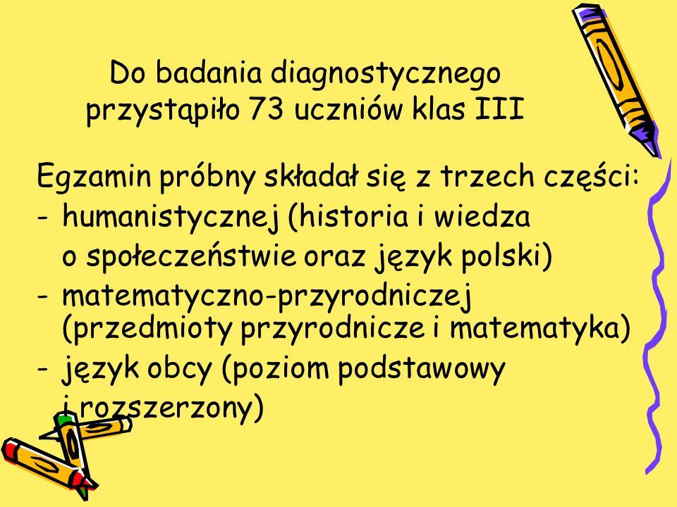 Do badania diagnostycznego przystąpiło 73 uczniów klas III Egzamin próbny składał się z trzech części: -humanistycznej (historia i wiedza o społeczeństwie oraz język polski) -matematyczno-przyrodniczej (przedmioty przyrodnicze i matematyka) -język obcy (poziom podstawowy i rozszerzony)
