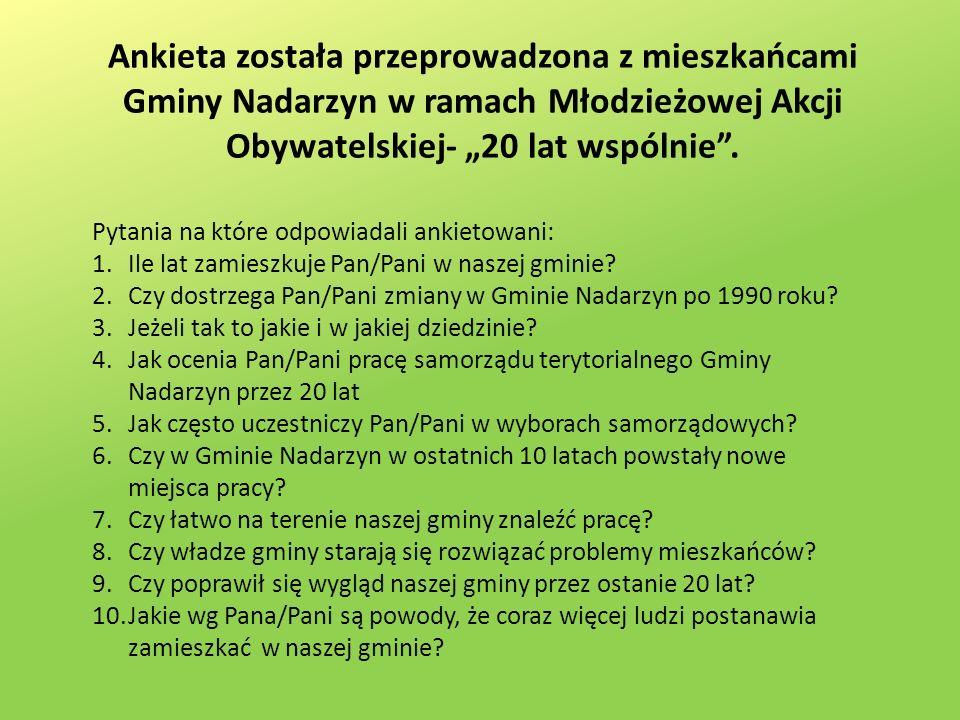 Ankieta została przeprowadzona z mieszkańcami Gminy Nadarzyn w ramach Młodzieżowej Akcji Obywatelskiej- 20 lat wspólnie.