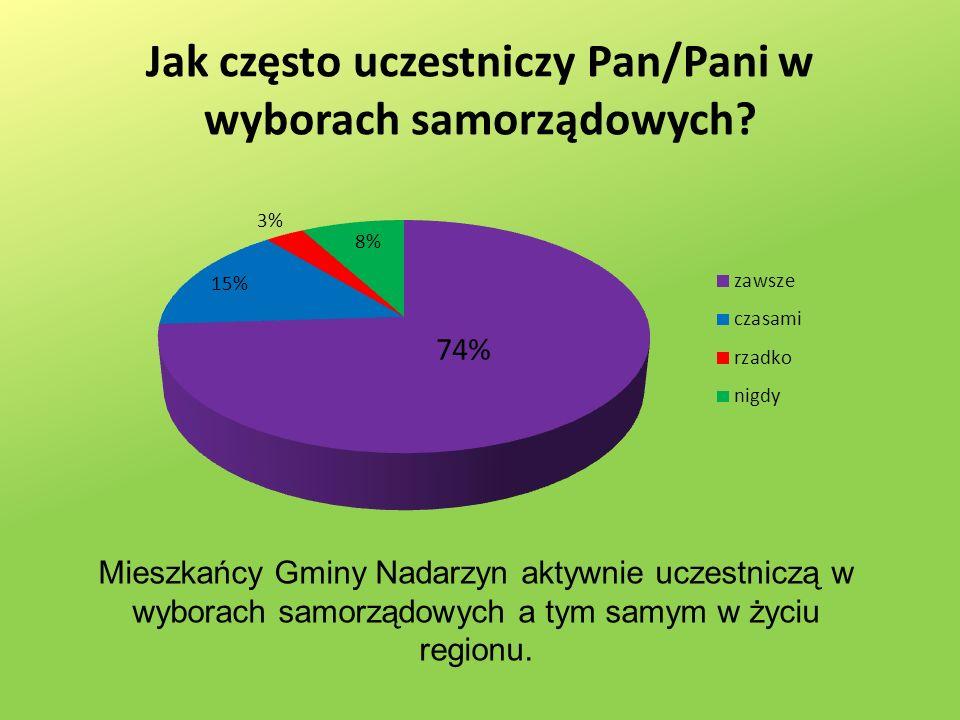 Jak często uczestniczy Pan/Pani w wyborach samorządowych.