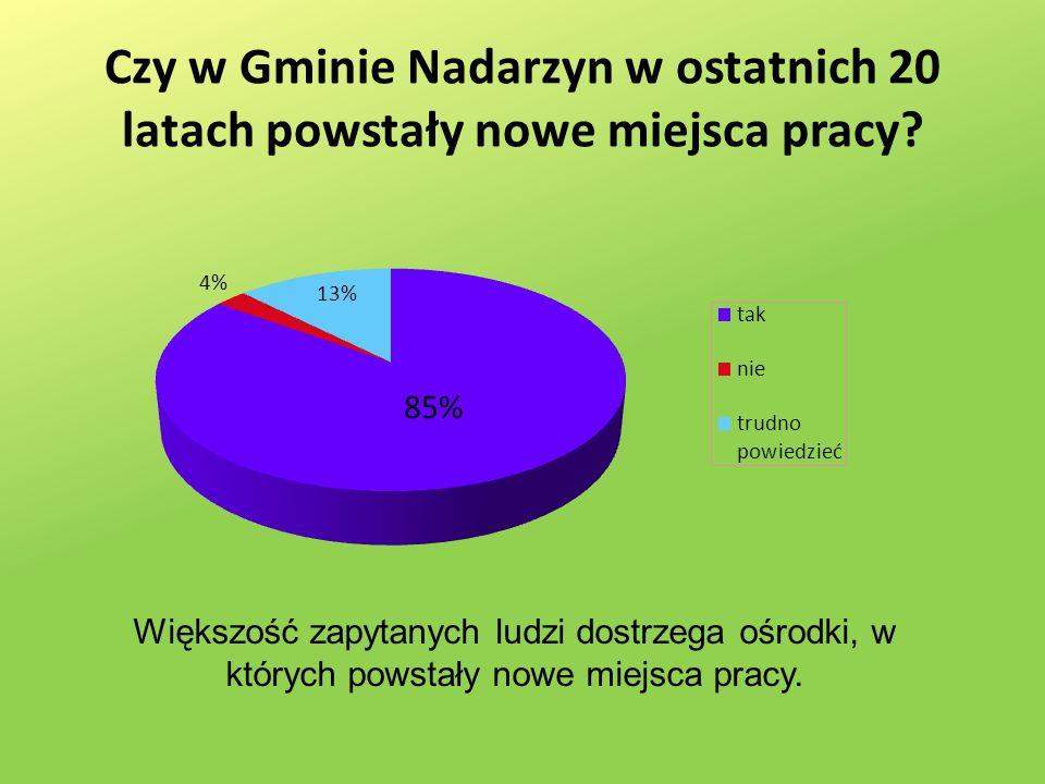 Czy w Gminie Nadarzyn w ostatnich 20 latach powstały nowe miejsca pracy.