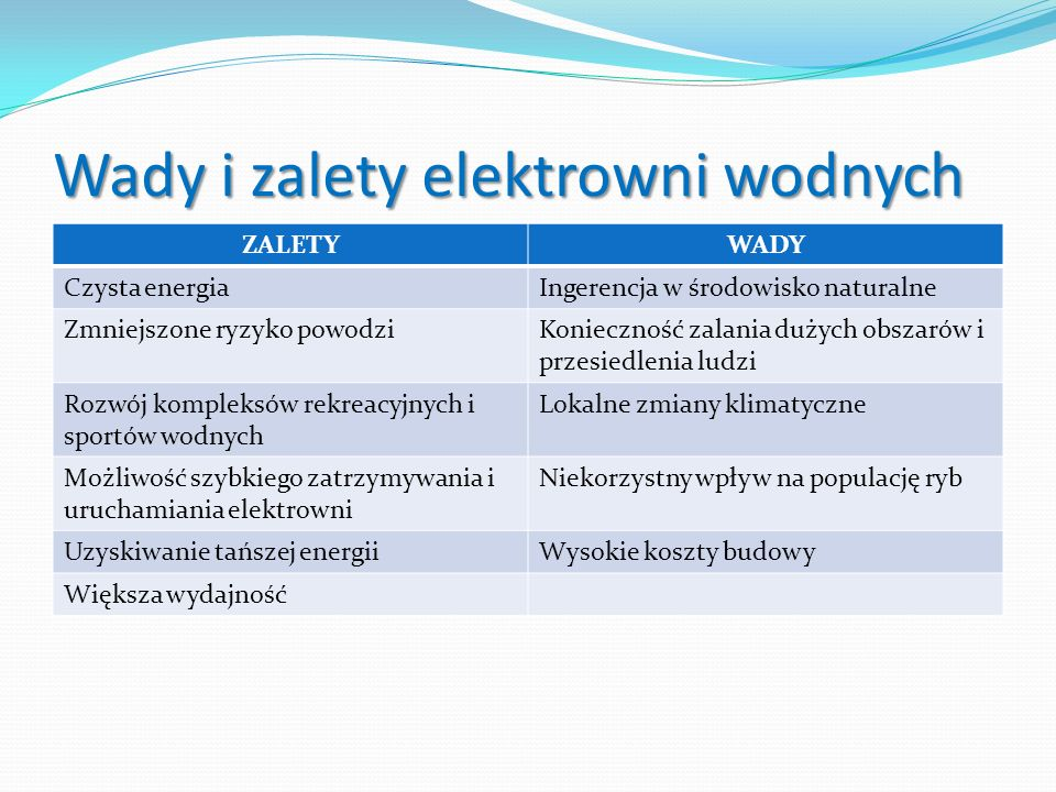 Wady i zalety elektrowni wodnych ZALETYWADY Czysta energiaIngerencja w środowisko naturalne Zmniejszone ryzyko powodziKonieczność zalania dużych obsza