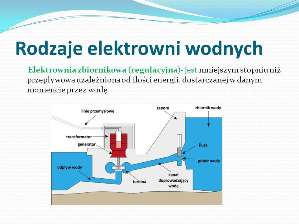 Rodzaje elektrowni wodnych Elektrownia zbiornikowa (regulacyjna)- jest mniejszym stopniu niż przepływowa uzależniona od ilości energii, dostarczanej w