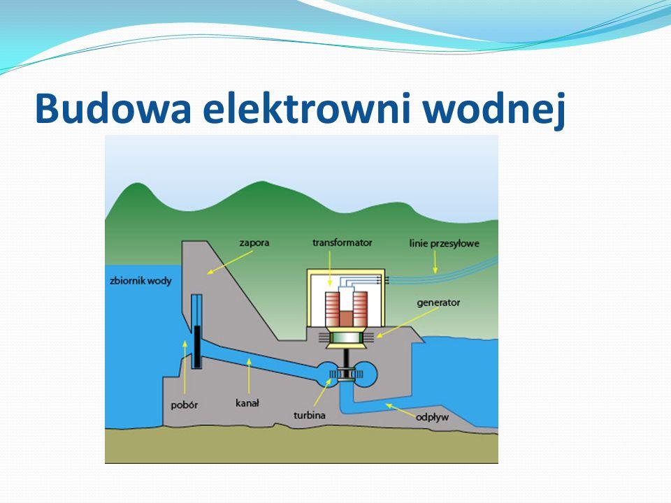 Elementy elektrowni wodnej Zapora - Zapora - Nie jest niezbędna we wszystkich rodzajach hydroelektrowni, większość elektrowni wodnych posiada jednak zapory.