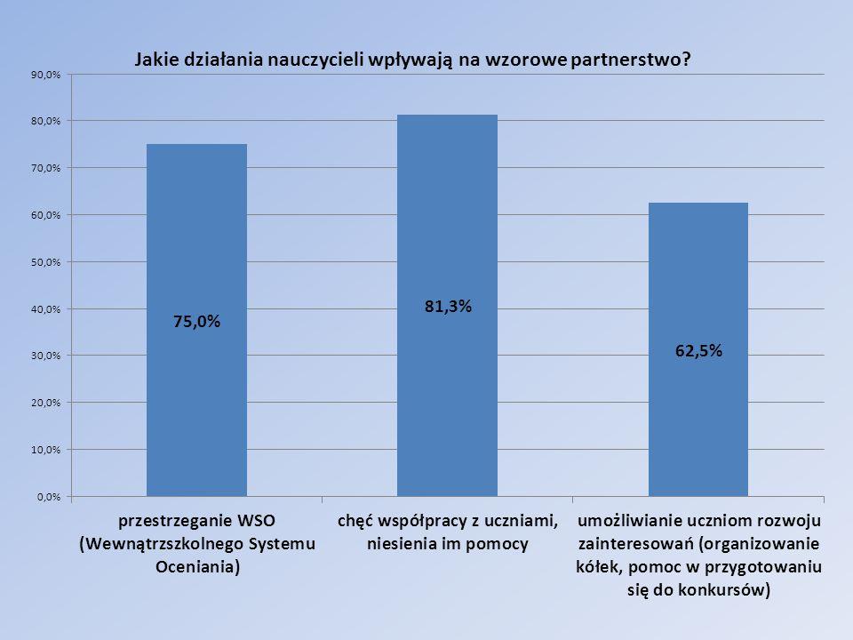 Jakie działania nauczycieli wpływają na wzorowe partnerstwo.