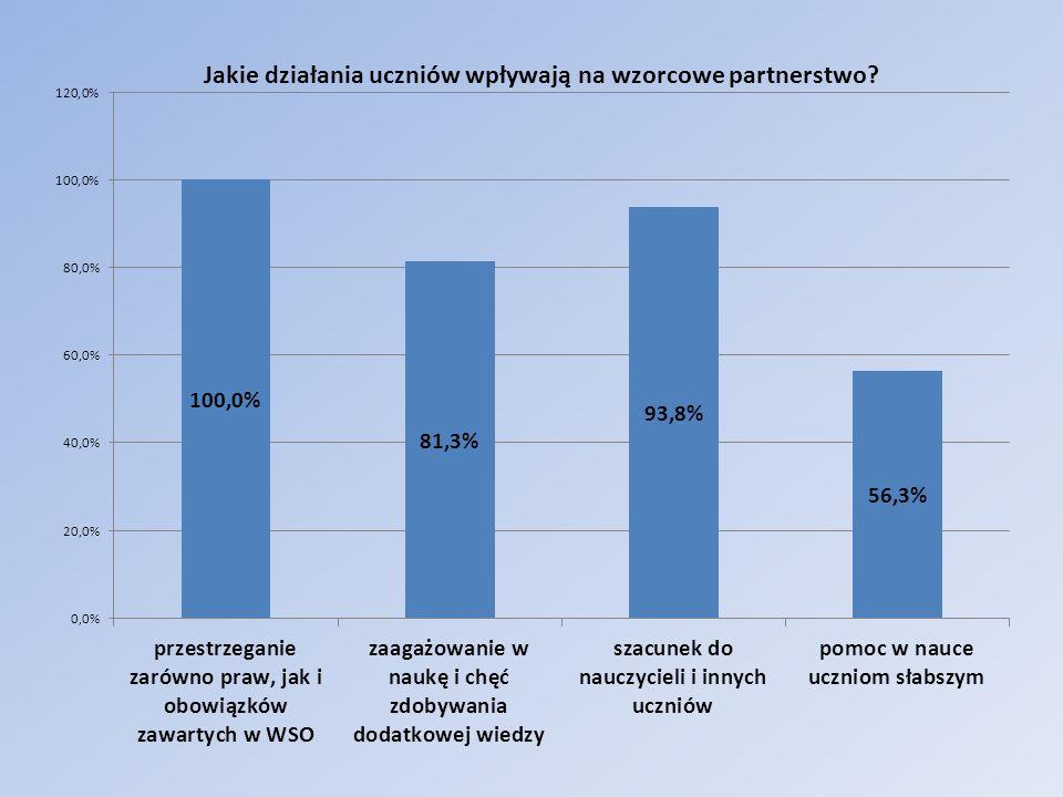 Jakie działania ze strony uczniów wpływają na wzorowe partnerstwo.