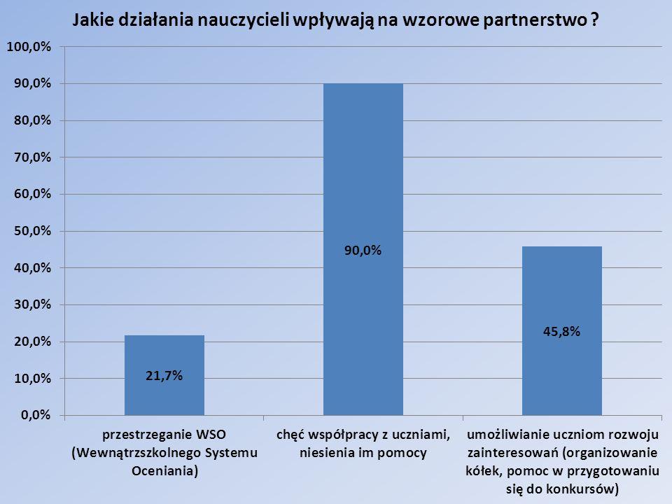 Jakie działania nauczycieli wpływają na wzorcowe partnerstwo.
