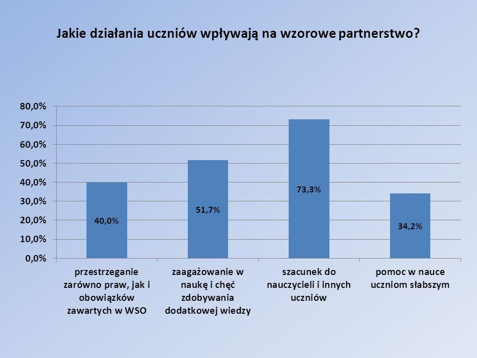 Jakie działania uczniów wpływają na wzorcowe partnerstwo.