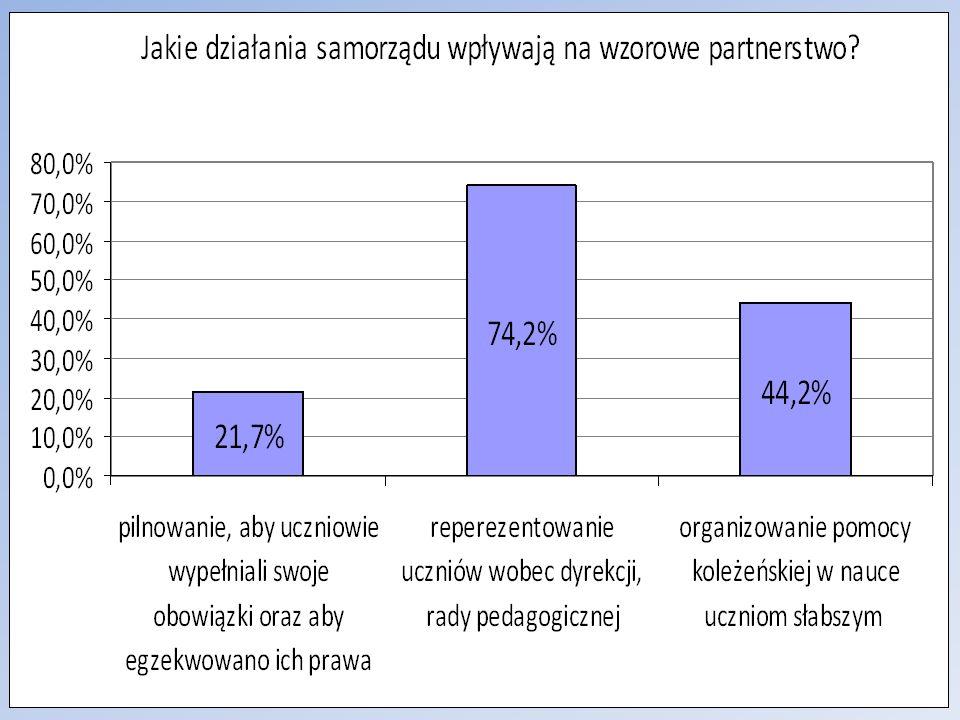 Jakie działania samorządu wpływają na wzorcowe partnerstwo.