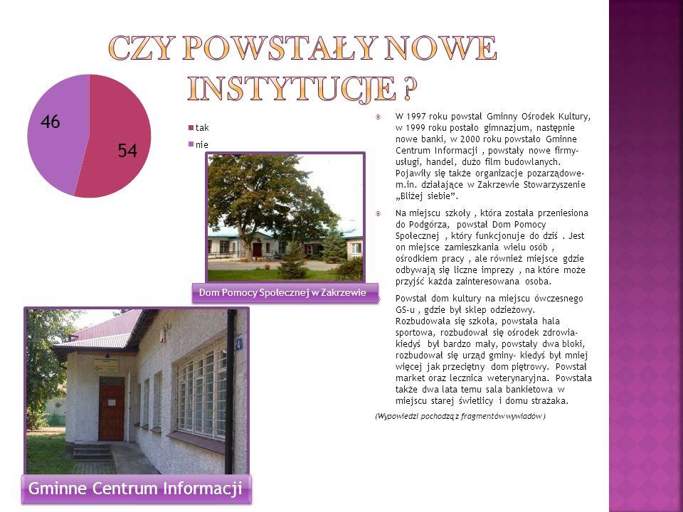 W 1997 roku powstał Gminny Ośrodek Kultury, w 1999 roku postało gimnazjum, następnie nowe banki, w 2000 roku powstało Gminne Centrum Informacji, powst