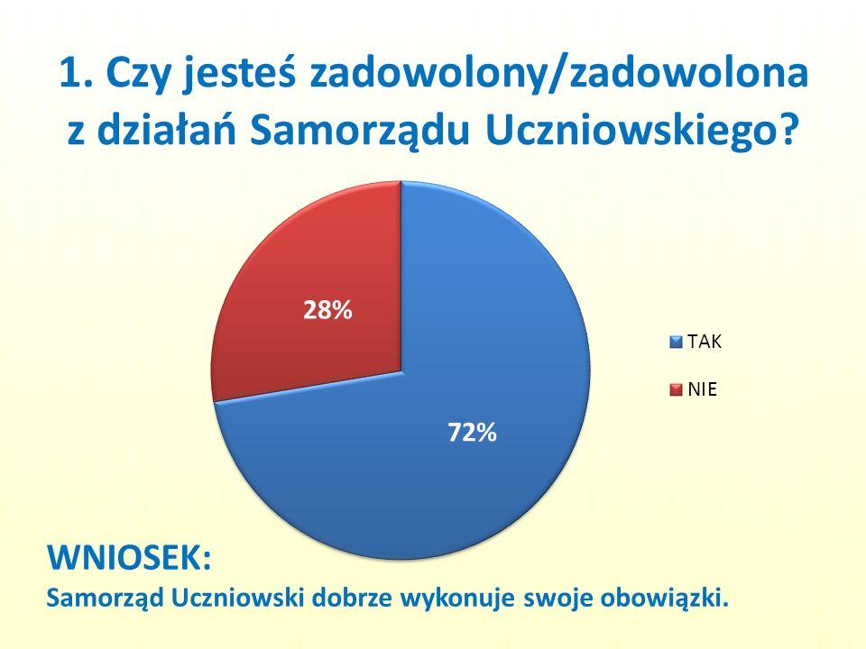 1. Czy jesteś zadowolony/zadowolona z działań Samorządu Uczniowskiego? WNIOSEK: Samorząd Uczniowski dobrze wykonuje swoje obowiązki.