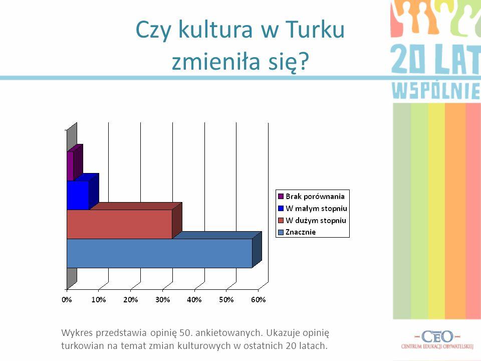 Czy kultura w Turku zmieniła się? Wykres przedstawia opinię 50. ankietowanych. Ukazuje opinię turkowian na temat zmian kulturowych w ostatnich 20 lata