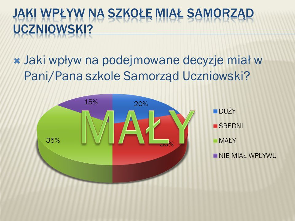 Jaki wpływ na podejmowane decyzje miał w Pani/Pana szkole Samorząd Uczniowski?