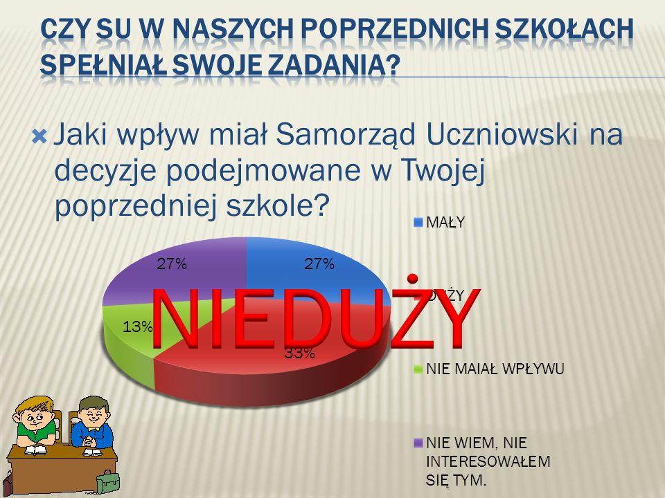 Jaki wpływ miał Samorząd Uczniowski na decyzje podejmowane w Twojej poprzedniej szkole?