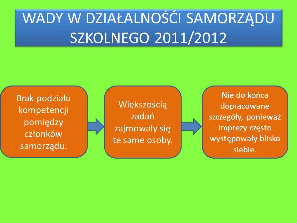 WADY W DZIAŁALNOŚĆI SAMORZĄDU SZKOLNEGO 2011/2012 Brak podziału kompetencji pomiędzy członków samorządu.