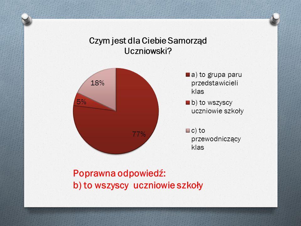 Czego oczekujesz od Samorządu Uczniowskiego w przyszłym roku szkolnym.