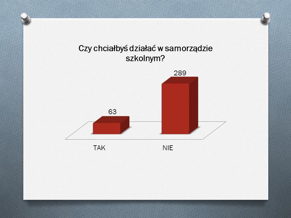 Jak Twoim zdaniem powinny wyglądać wybory do Samorządu Uczniowskiego.