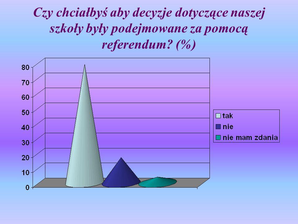 Czy chciałbyś aby decyzje dotyczące naszej szkoły były podejmowane za pomocą referendum? (%)